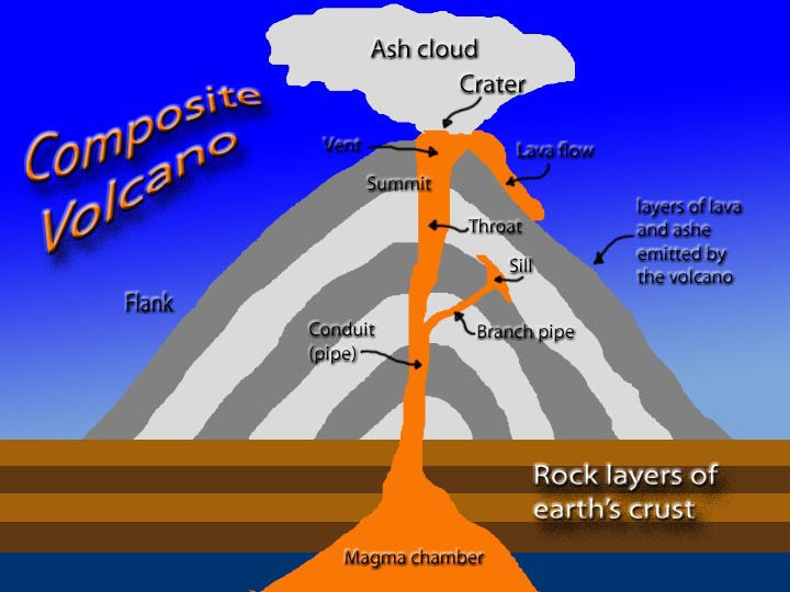 Worldlywise wiki unit 2 section b causes and effects of lesson 1 what happens in an eruption ccuart Choice Image