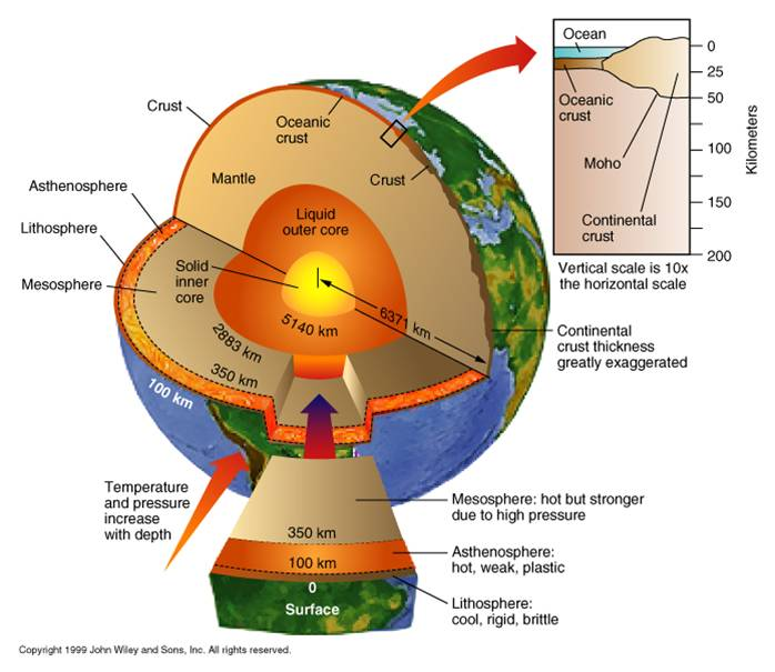 Earth Crust Diagram http://worldlywise.pbworks.com/w/page/26834992/The%20causes%20and%20effects%20of%20earthquakes%20and%20how%20people%20respond%20to%20them