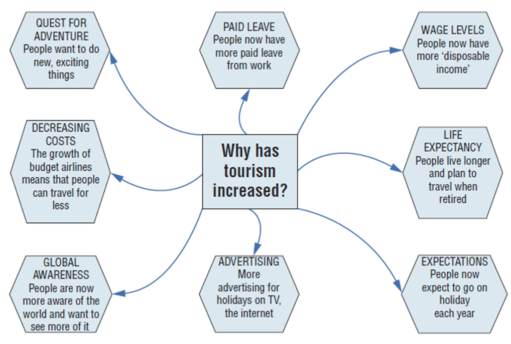 worldlywise wiki unit introduction to tourism lesson 2 why has the global tourist industry grown