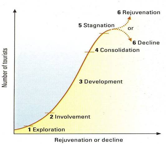 product life cycle of ocean park Life stages of hawaiian volcanoes hawaiian volcanoes go through life stages during their development (eg macdonald et al 1983 peterson & moore 1987), and these can be related to their relative relationships to the hawaiian.