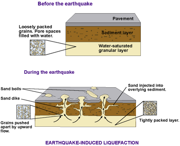 Worldlywise wiki the causes and effects of earthquakes and how lesson 6 primary and secondary effects of earthquakes ccuart Images