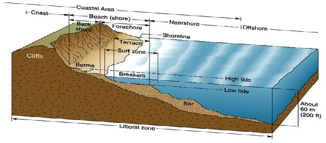 Unit+1+Section+A+ +How+physical+processes+have+created+coastal+landforms on Landforms Of The Earth